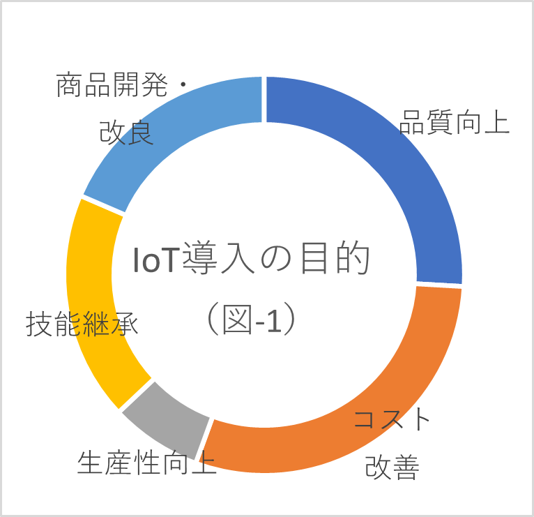 IoT導入の目的